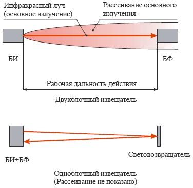 Минский подшипниковый завод отзывы